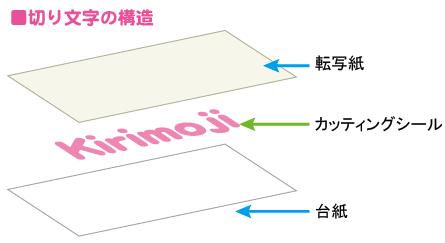 切り文字の構造